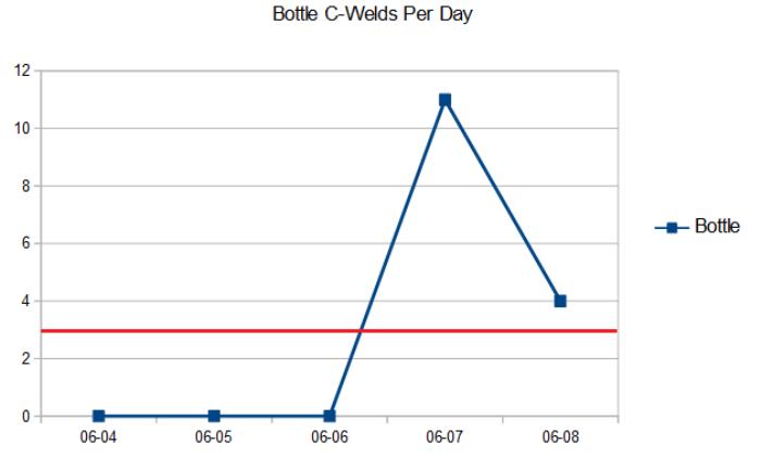 Bottle Control Chart